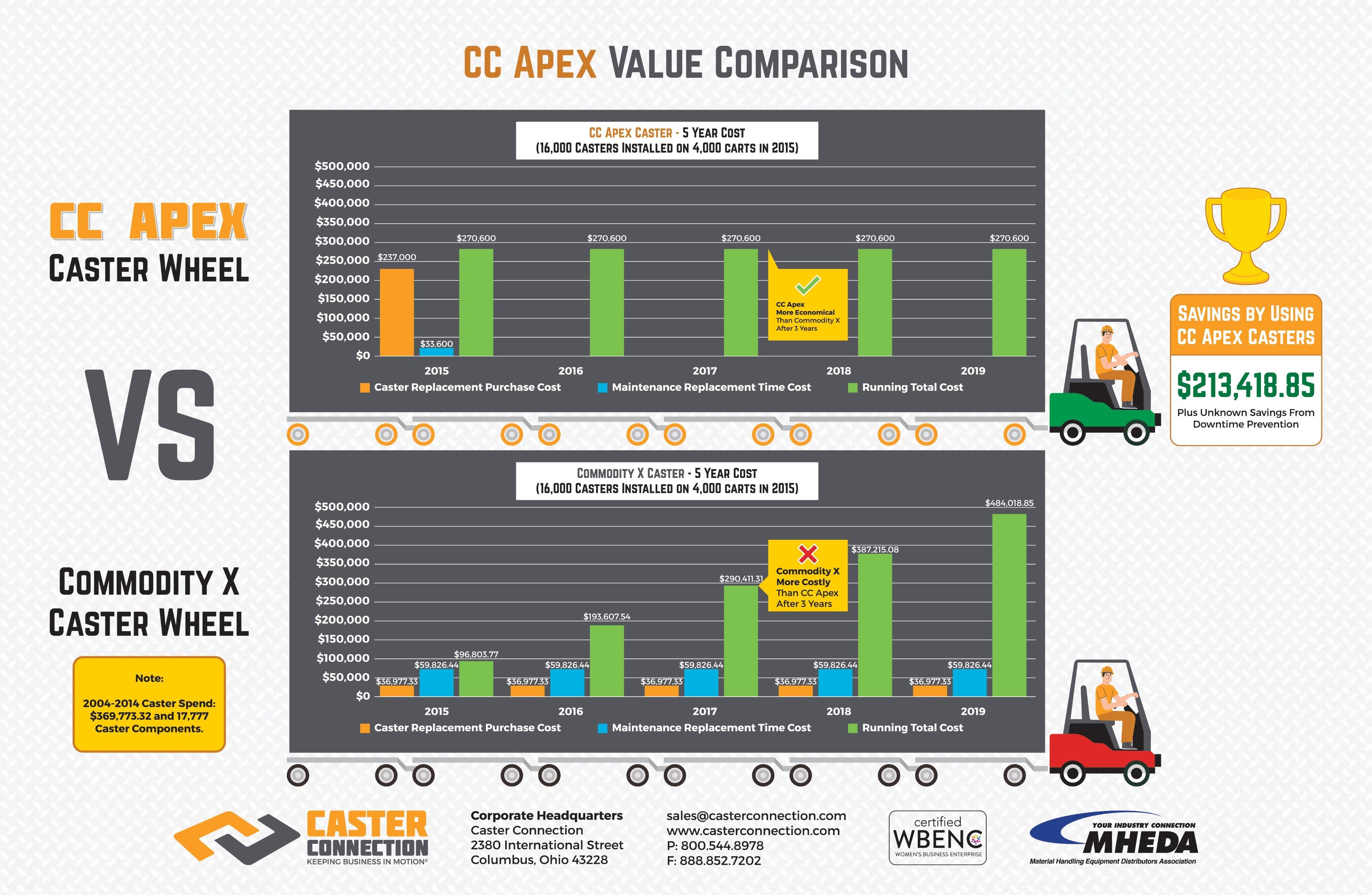 CC APEX VALUE COMPARISON