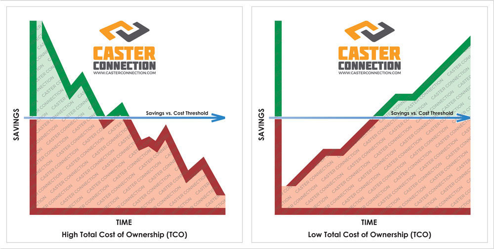 Total Cost Of Ownership (TCO): High TCO vs. Low TCO Savings and Cost Over Time