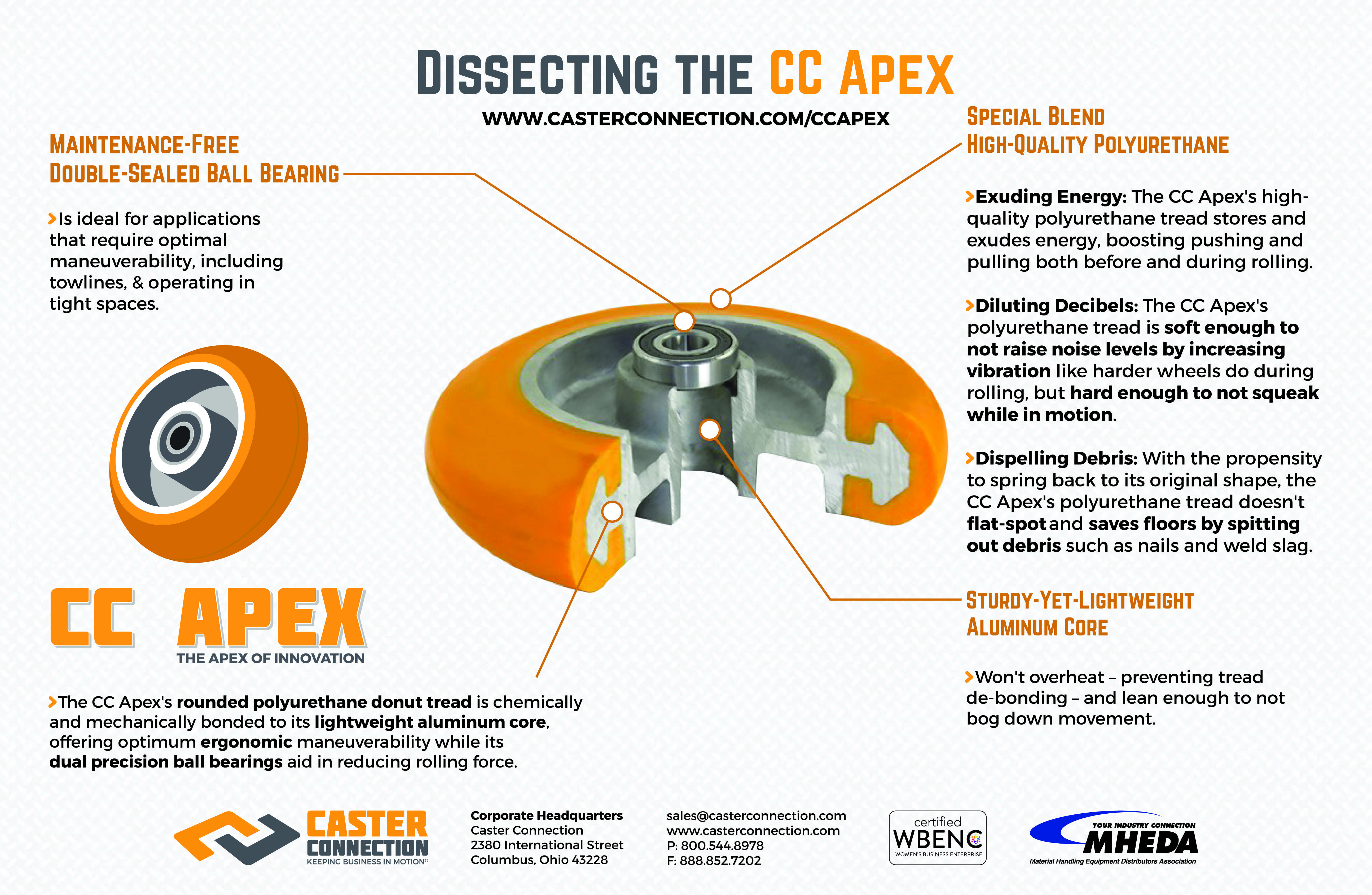 Dissecting the CC Apex