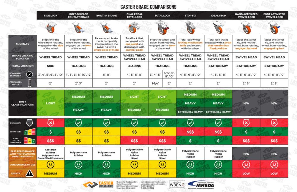 Base 17x11 Tabloid Caster Brake Comparisons