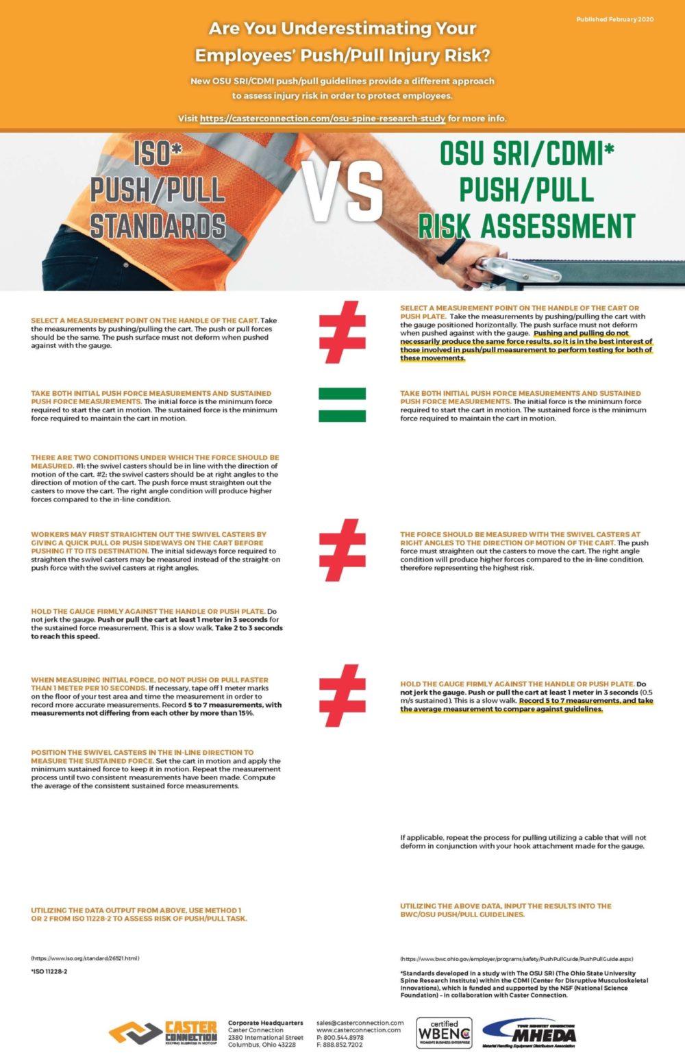 ISO vs OSUSRI Push Pull Standards Comparison