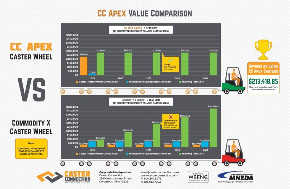 Infographic CC Apex Value Comparison