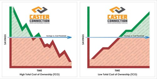 High TCO Low TCO Total Cost of Ownership Watermarks