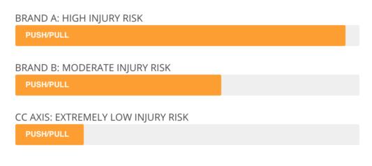 CC Axis Push Pull Injury Risk Chart