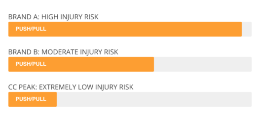 Push Pull Injury Risk Chart