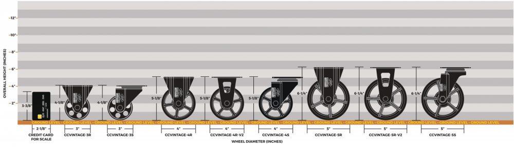 CCV 3x125 4x125 5x125 Product Size Comparison Chart